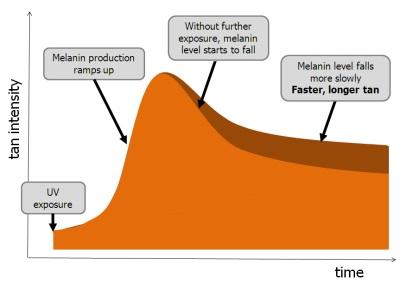 tan-fading-graph