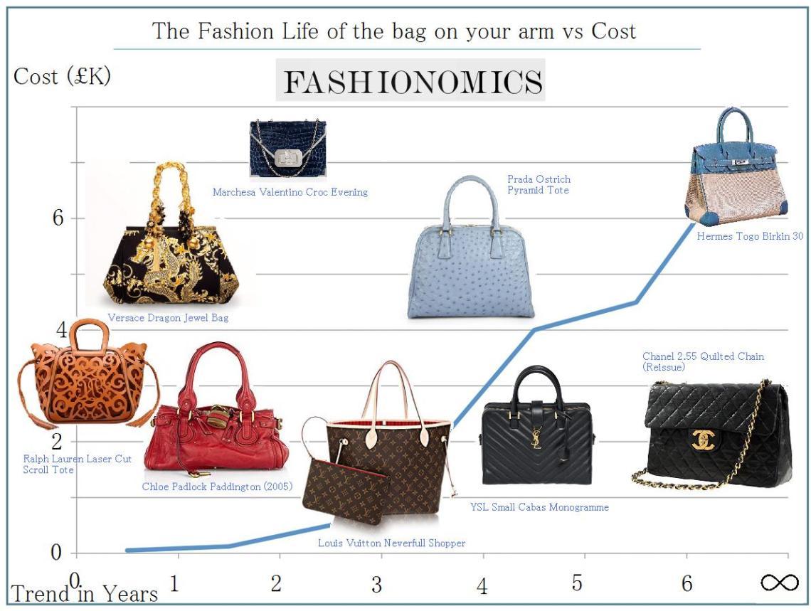 The Fashionomics of Bags